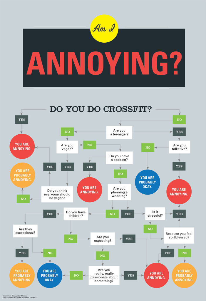 Am I Annoying? Funny Flowchart - Knock Knock Blog