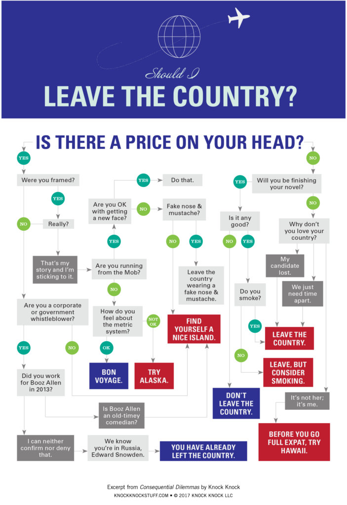 Should I Leave the Country Flowchart - Knock Knock Blog